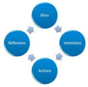 Les quatre étapes de la démarche réflexive